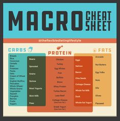 For each one of us, we have a specific macro goal of protein, carbs, and fats that we need to hit in order to reach our goals. These are our Macronutrients.
