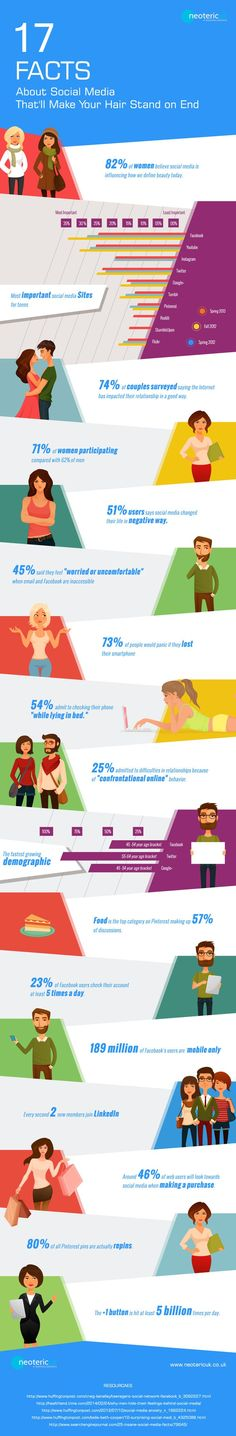17 Facts About Social Media - Interesting That Nearly Half Of All Web Users Look To Social Media Before Making A Purchase.