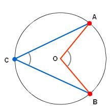 Sudut Pusat, Sudut Keliling, Panjang Busur dan Luas Juring Lingkaran