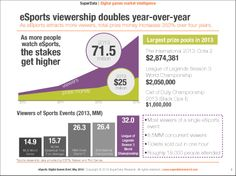 #eSports on the rise!