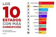 En Sinaloa se reportan 58 mil 231 actos de corrupción por cada 100 mil habitantes