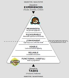 Seductive interaction design pyramid