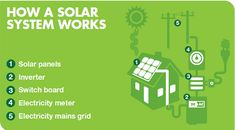 Grid connect solar power systems are really quite simple as there are very few components! Here's how they work: How grid connect solar power systems work.