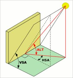 Image result for HSA VSA