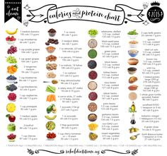 // Calorie and Protein Chart The calories and protein content of common eat clean foods. I may make a larger version of this chart available for purchase (without the watermark) for personal use soon (resale…
