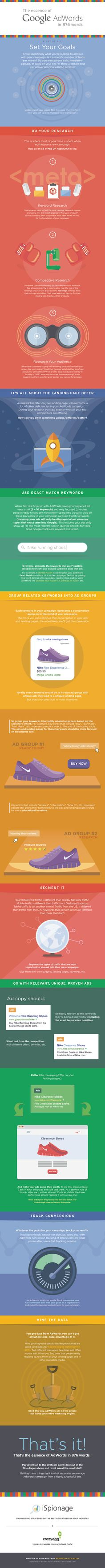 Infografica su Google Adwords...una sorta di checklist molto interessante - Google Adwords.. checklist