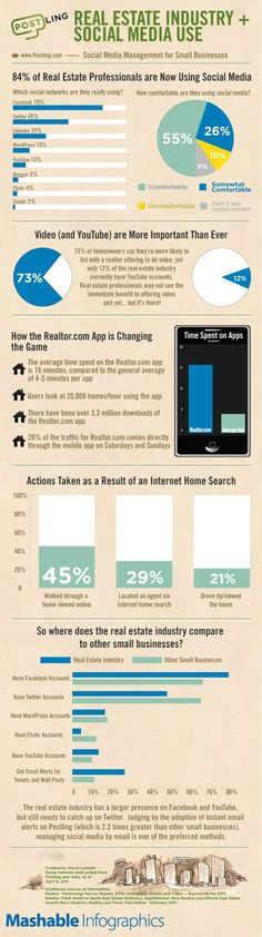 real estate industry + social media use: social media management for small business #socialmedia #realestate #stats