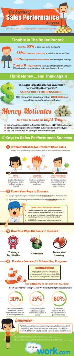 The Secret of Sales Performance [INFOGRAPHIC] - Salesforce Blog