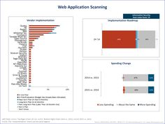 DAST or Web Application Scanning Solution Providers