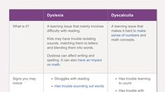 """Dyslexia and dyscalculia can both make it hard to learn math. But even though dyscalculia is sometimes called """"math dyslexia,"""" they're not the same thing."""