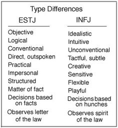 This is funny, I'm an INFJ and my twin is an ESTJ so I had to pin this! We're complete opposites.