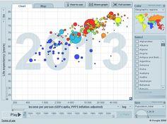 Hans Rosling's Gapminder