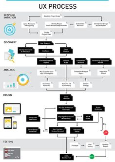 UX Process infographic - Expolore the best and the special ideas about User experience Design Websites, Web Design Tips, Graphic Design Tips, Interaktives Design, Visual Design, Design Shop, Design Thinking Process, Design Process, Interaction Design
