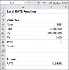 The Excel RATE function is used to calculate the discount rate in time value of money calculations. Its syntax is RATE (Nper, Pmt, PV, FV, Type, Guess).