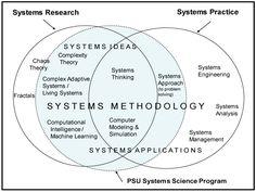 systems science - Google zoeken