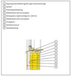 Fig. 410.63. Træskelet med ventileret regnskærm og udvendig og indvendig krydslægtning - underkant vindue.