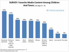 Here's what teens are watching on TV (it's mostly Netflix and Netflix-like services).