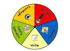 Cooperative Learning job distributor...good way to make sure everyone is on task during a group activity/project.