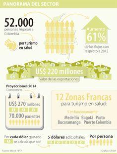 Exportaciones panorama del sector #Comercioexterior vía @larepublica_co