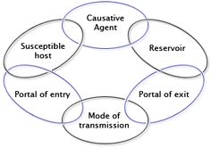 mode of disease transmission -ch2