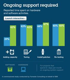 Reported time spent on hardware and software activities - Reduce it with the built in expertise of PureSystems