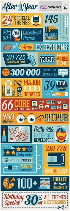 WooThemes infographic for the 1st anniversary of their WooCommerce division