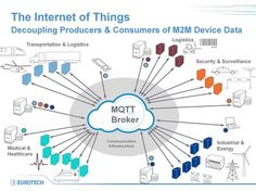 Sensor can communicate with applications through a MQTT message broker even on narrow bandwidth. Message broker is an intermediary program which translates the language of a system.