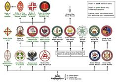 Organisation of Masonic appendant bodies in England and Wales
