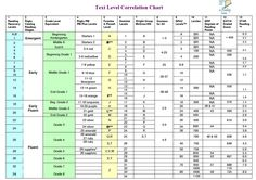 reading level conversions chart