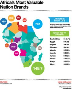 Infographic depicting Africa's 10 most valuable nation brands in 2011.