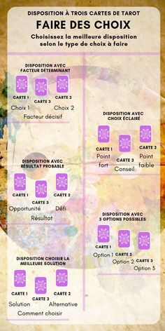 Signification Des Cartes De Tarot Ordinaire 78 Cartes : signification, cartes, tarot, ordinaire, Idées, Cartomancie,, ésotérie, Tirage, Carte,, Tarot