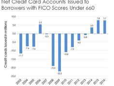 Credit Scores Chart
