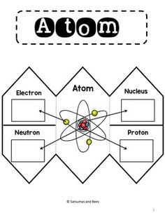 Atom foldable for Interactive Science Notebook notebook Atoms - Interactive Science Notebook foldable Science Worksheets, Science Curriculum, Science Activities, Science Projects, Science Experiments, Science Words, Physical Science, Science Lessons, Forensic Science