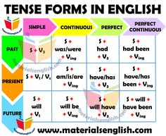 Tenses Chart in English