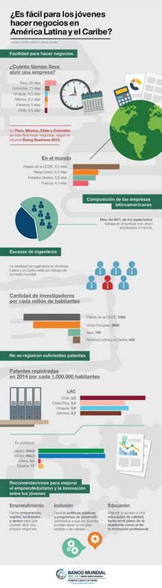 Infografía: ¿Qué tan fácil es crear empresa en América Latina?