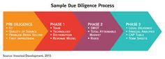 """Résultat de recherche d'images pour """"Due Diligence"""" Revenue Model, Diligence, Marketing"""