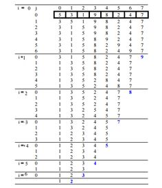 """Bubble sort is the simplest sorting algorithm. It works by iterating the input array from the first element to last. We compare each pairs of elements and swapping them if they are in wrong order. The algorithm got its name from the way larger element """"bubble"""" to the end of the array. Let us take …"""