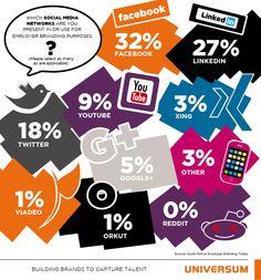 Top Employer Branding Social Media Channels    Release date: 2012/05/11