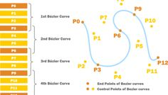 Bézier Curves for your Games: A Tutorial