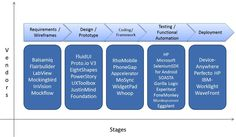 #Stages in #mobiletesting