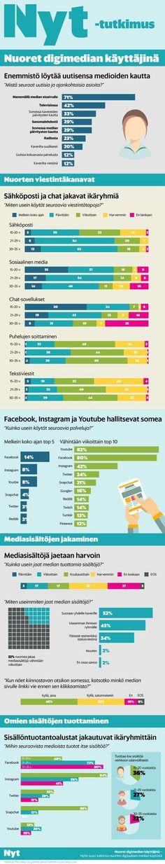 Näin nuoret jakavat (ja eivät jaa) asioita netissä: Nyt tutki nuorten mediankäytön - Internet - Nyt