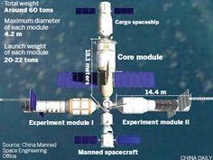 China planeja construir estação espacial até 2020 Plataforma permitirá missões de pelo menos 20 dias no espaço