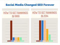 #Social #Media Changed #SEO Forever  #sharebomber #socialmedia #socialsignals #ranking