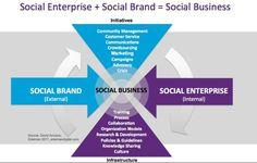 Startup infographic : Social Enterprise  Social Brand = Social Business