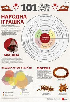 Народна іграшка - Інфографіка - Україна Ukrainian Traditional Toys