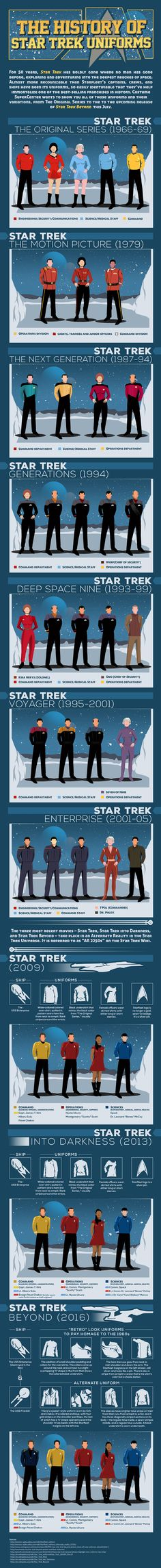 With Star Trek Beyond just over a week away from release and the 50th  anniversary of Trek upon us, 2016 is undoubtedly a huge year for Trek fans  (do you prefer the term Trekkies or Trekkers these days? It's hard to keep  up). Earlier today, I wrote about some cool artwork that celebrates the  franchise, and now the team at Costume SuperCenter has put together an  infographic that tracks the history of uniforms through most of the  incarnations of Star Trek over the years, from the…
