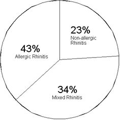 World Allergy Organization | Allergic Diseases Resource Center. Patients for whom an allergic cause cannot be found by allergy skin testing or serum specific IgE immunoassay (Immunocap/RAST) for environmental aeroallergens are classified as having nonallergic rhinitis.