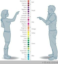 "Men Color Perception.. Holy crap this is accurate. I just went shoe shopping and I asked my husband which shoe he liked best and he said ""the green ones""... THEY WERE BLUE!!! Metallic turquoise to be exact..."