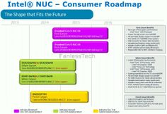 Intel Broadwell-based NUCs coming in Q4 2014