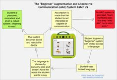 "The ""Beginner"" Augmentative and Alternative Communication (AAC) System Catch 22 - Speak For Yourself AAC http://www.speakforyourself.org/uncategorized/beginner-augmentative-alternative-communication-aac-system-catch-22/"